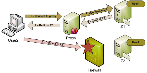 Proxy et firewall